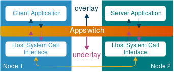 Appswitch architecture