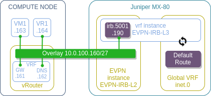 OpenStack SDN - OpenContrail With BGP VPN | networkop