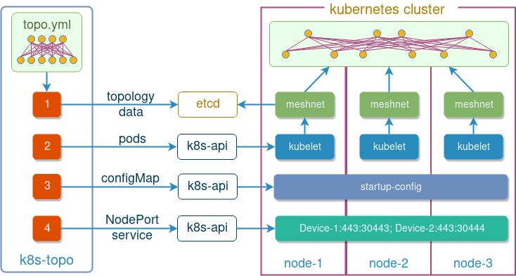 Large-scale network simulations in Kubernetes, Part 2