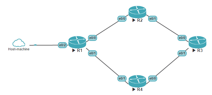 Test topology