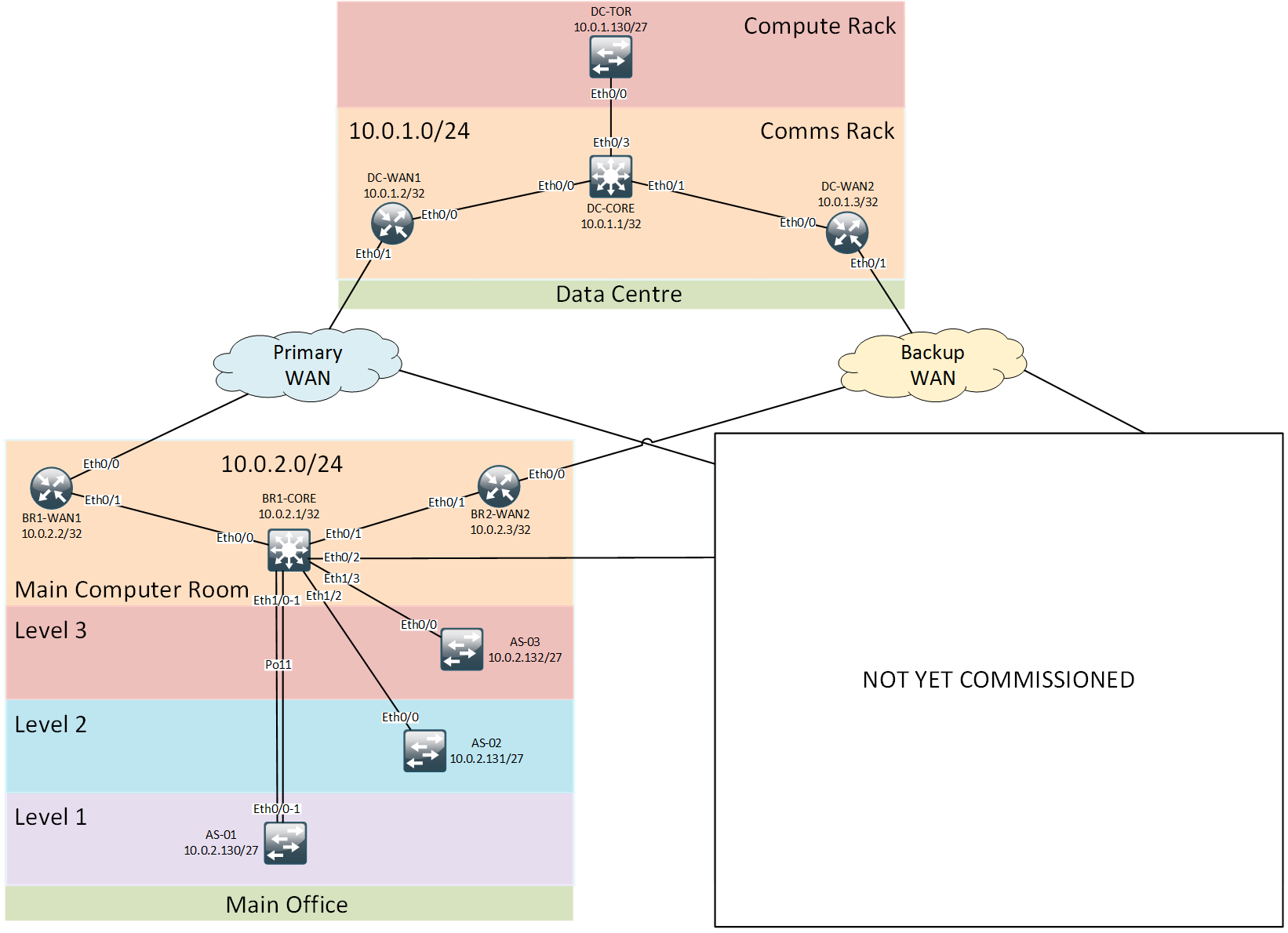 Legacy Network Topology
