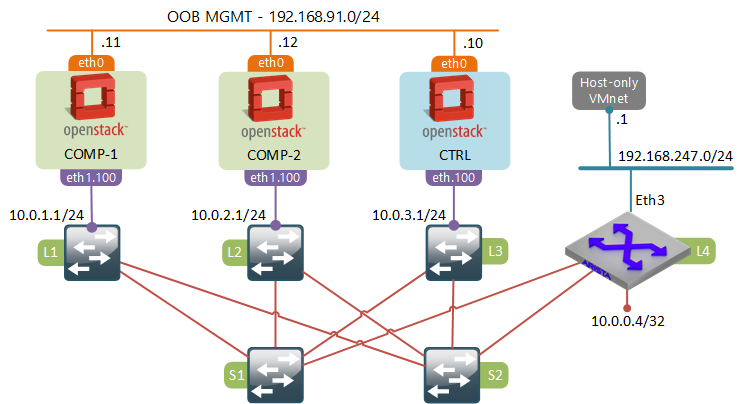 OpenStack SDN - Extending a L2 Provider Network Over a L3