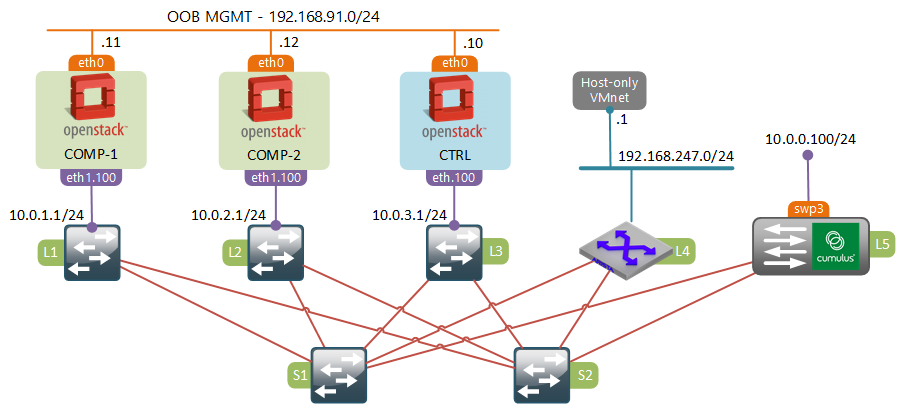 OpenStack SDN - Interconnecting VMs and Physical Devices