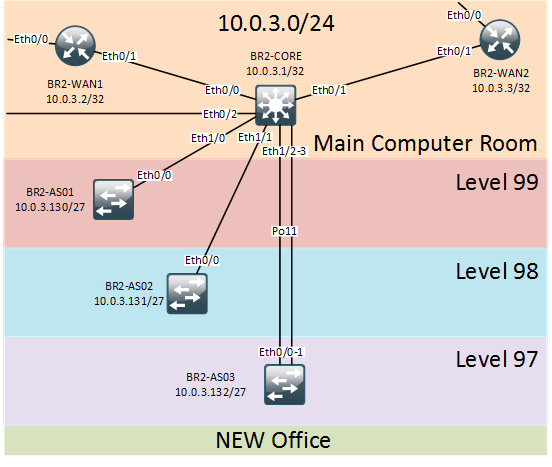 New Office Network Topology