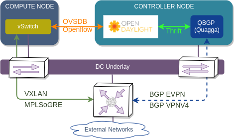 OpenStack SDN - OpenDaylight With BGP VPN | networkop