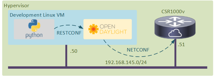 Configuring Cisco IOS XE With YDK and OpenDaylight | networkop