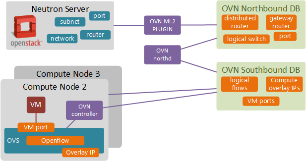 OpenStack SDN With OVN (Part 1) - Build and Install | networkop