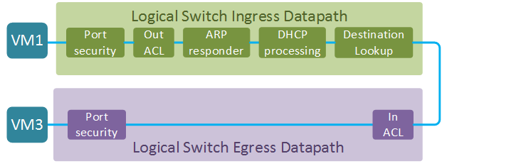 OpenStack SDN With OVN (Part 2) - Network Engineering