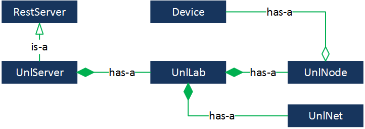 REST SDK UML Diagram